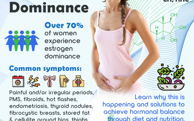 Overcoming Estrogen Dominance