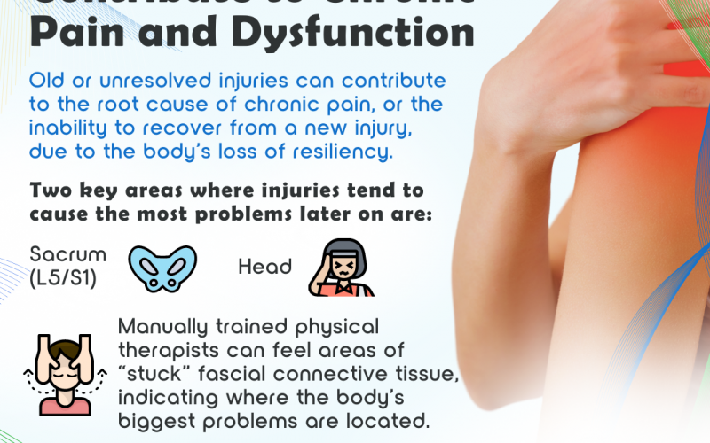 How Prior Injuries Contribute to Chronic Pain and Dysfunction
