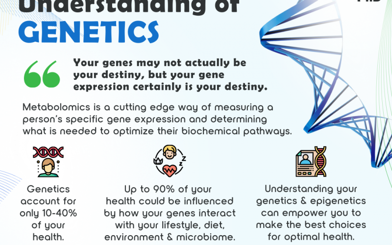 Personalizing Health Through an Understanding of Genetics