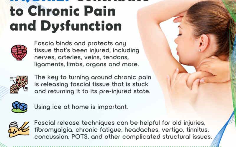 How Prior Injuries Contribute to Chronic Pain and Dysfunction - Part 2