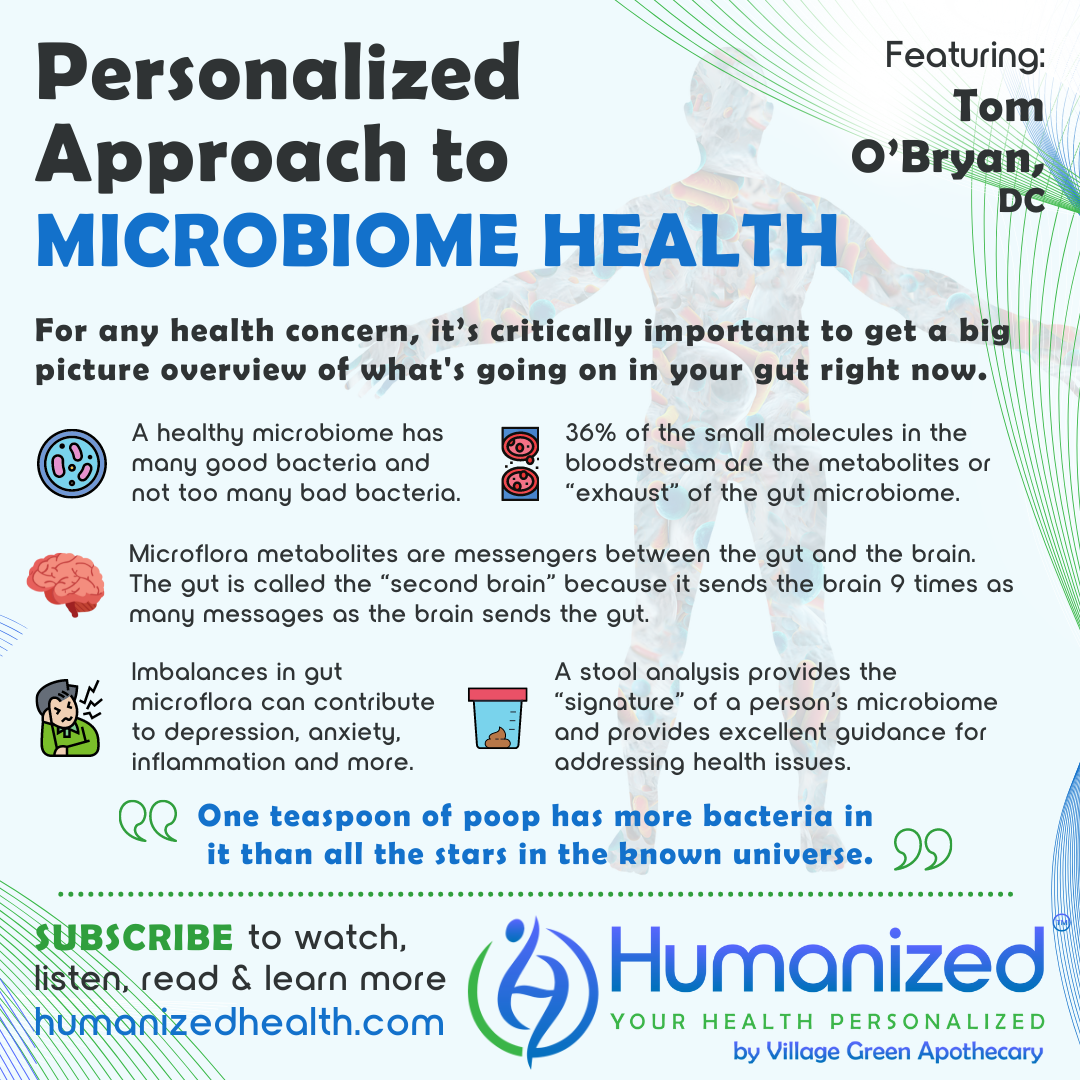 Personalized Approach to Microbiome Health